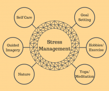 Stress management can include self care, goal setting, guided imagery, hobbies and exercise, nature and yoga/meditation.